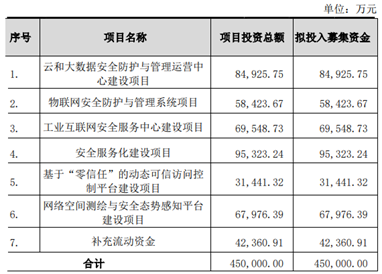 奇安信上市两周拿29亿理财 上半年业绩预计亏损超6亿元