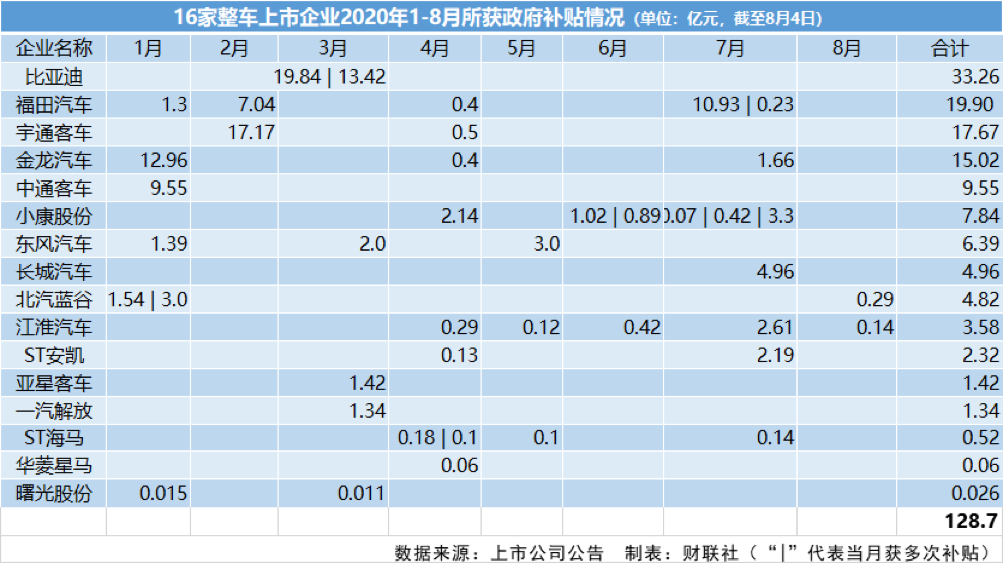 北汽蓝谷、江淮汽车双获补助 16家整车上市公司今年共获补贴近130亿