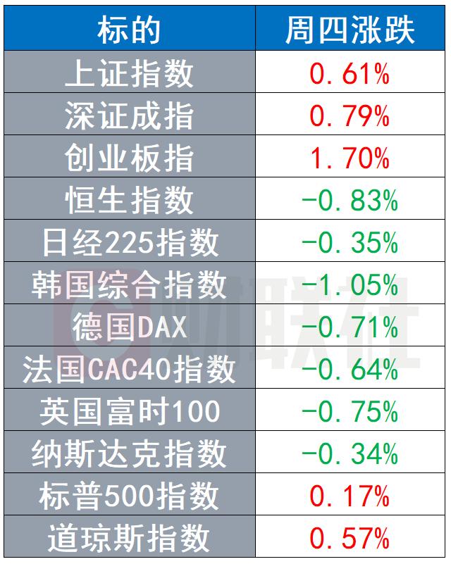 周四 全球股市多数下跌 原油价格微跌 黄金一度突破1970美元