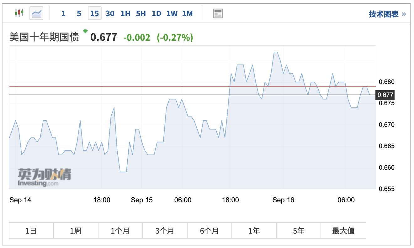 """富国银行警告:美国""""大选日""""过后 市场波动将加剧"""