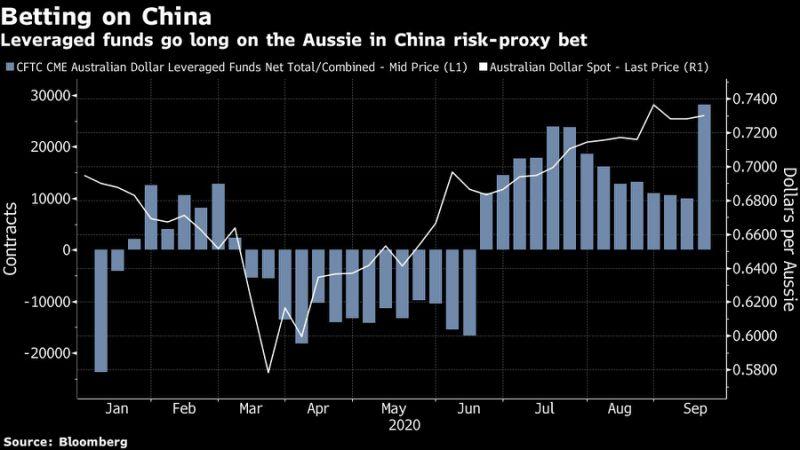 因看好中国 对冲基金押注澳元的持仓创两年半新高