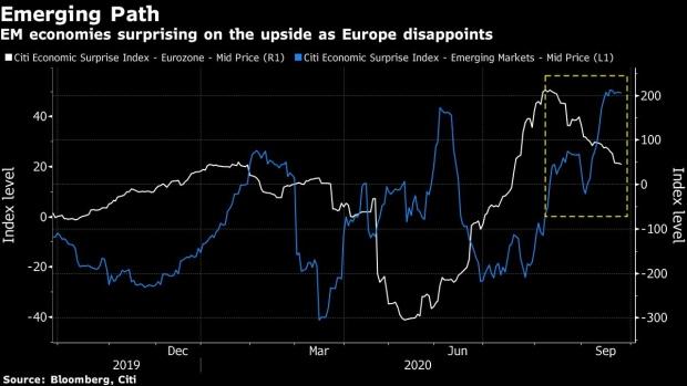 花旗:建议资金撤离欧洲股市 转投新兴市场