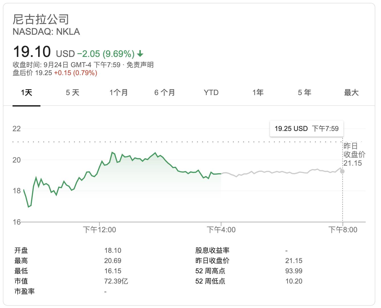 """Nikola获华尔街首个""""卖出""""评级 股价一度大跌24%至上市来新低"""