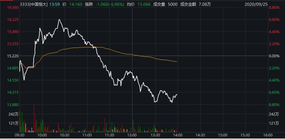 富博恒大重挫10%,A股地产板块多股跌停,步家装产业链后尘