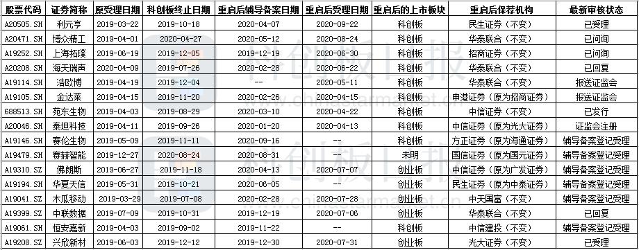16家科创板终止企业再战IPO 科创板仍是上市首选