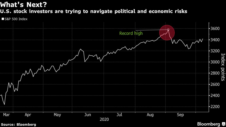 高盛:大选前经济、政治前景难料 美股下行空间很大