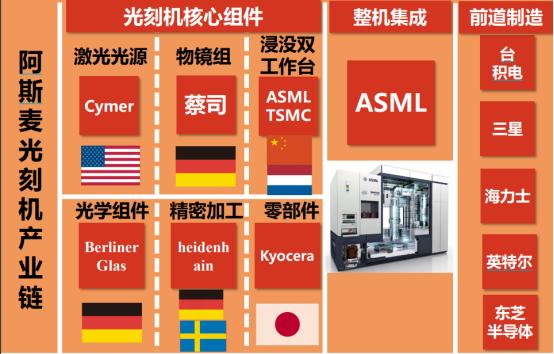 阿斯麦最新规格光刻机明年中发货 概念股名单来了