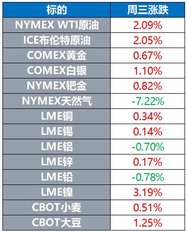 全球股市多数下跌 国际油价涨逾2% 美元走弱提振金价