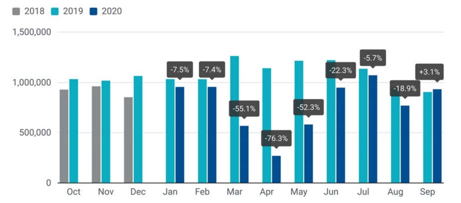 电动车补贴政策起效 欧洲九月汽车销量意外同比上升