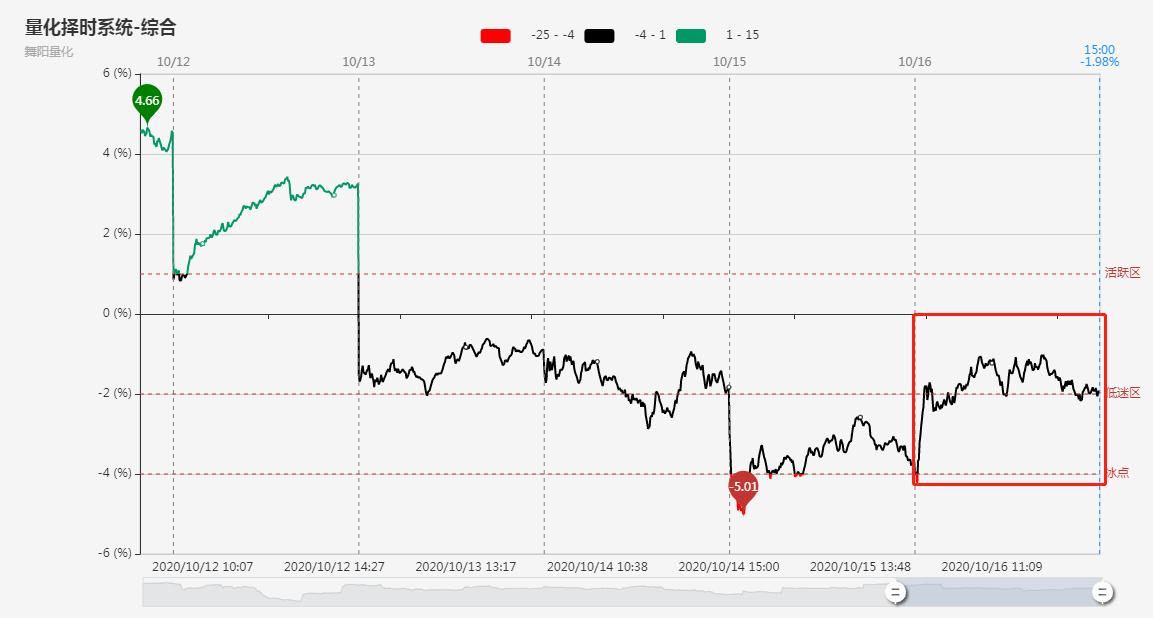 高位人气股继续走弱,资金回流大金融,指数分化明显