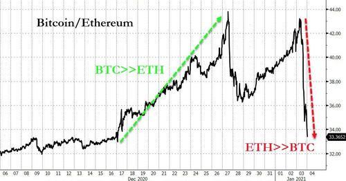 """全球两大数字货币""""齐破天际""""后 未来何去何从?"""