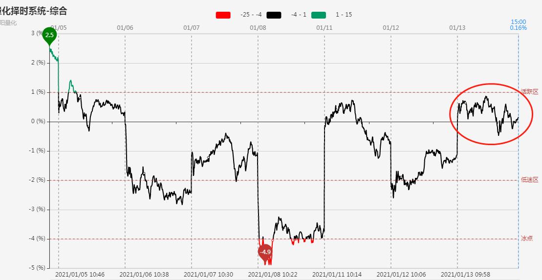 抱团资金高低切换,近3000股收跌!市场维持分化结构