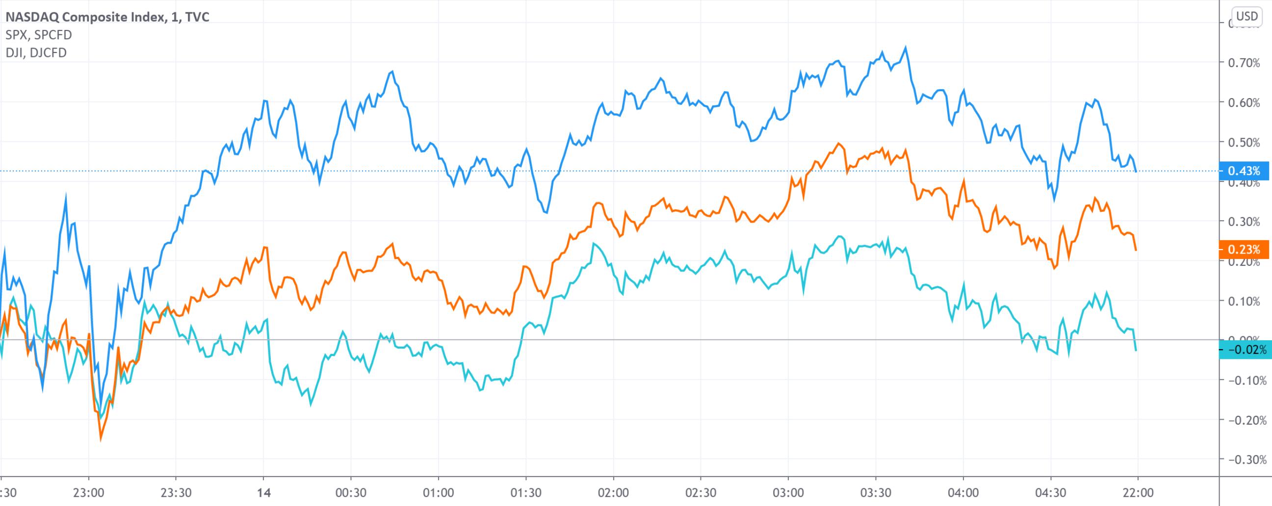 美股收盘:三大股指涨跌互现 科技龙头集体反弹