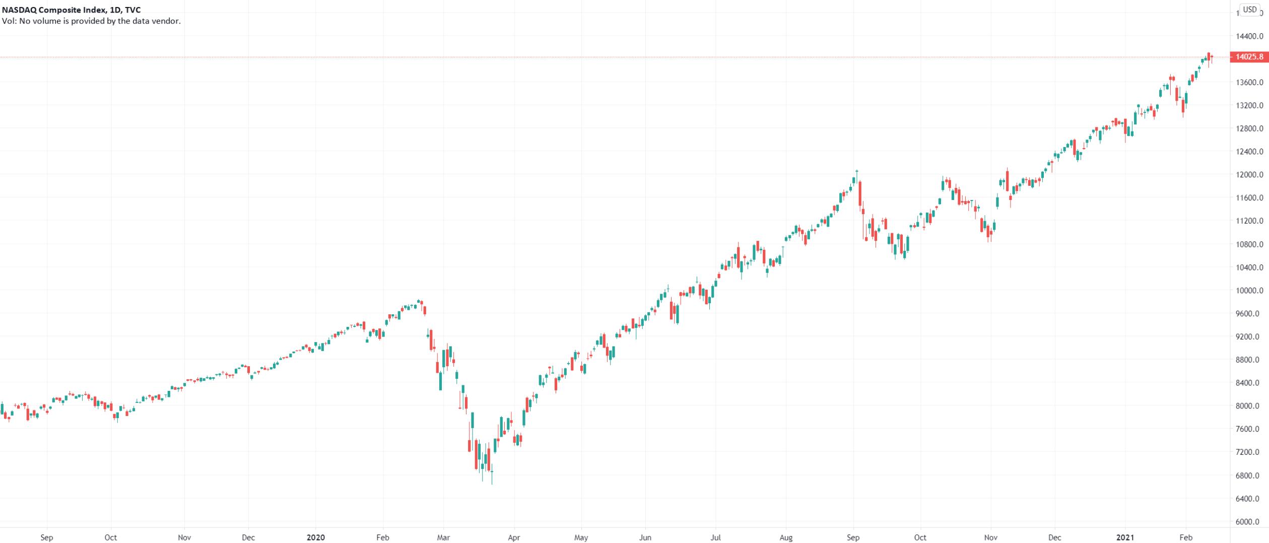 美股收盘:纳指、标普500指数创收盘新高 半导体板块普涨