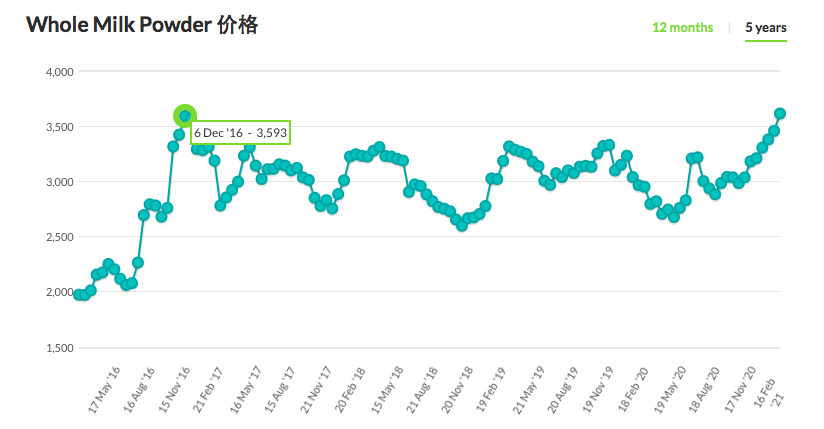 乳品原料价格创5年新高 拐点何时到来?