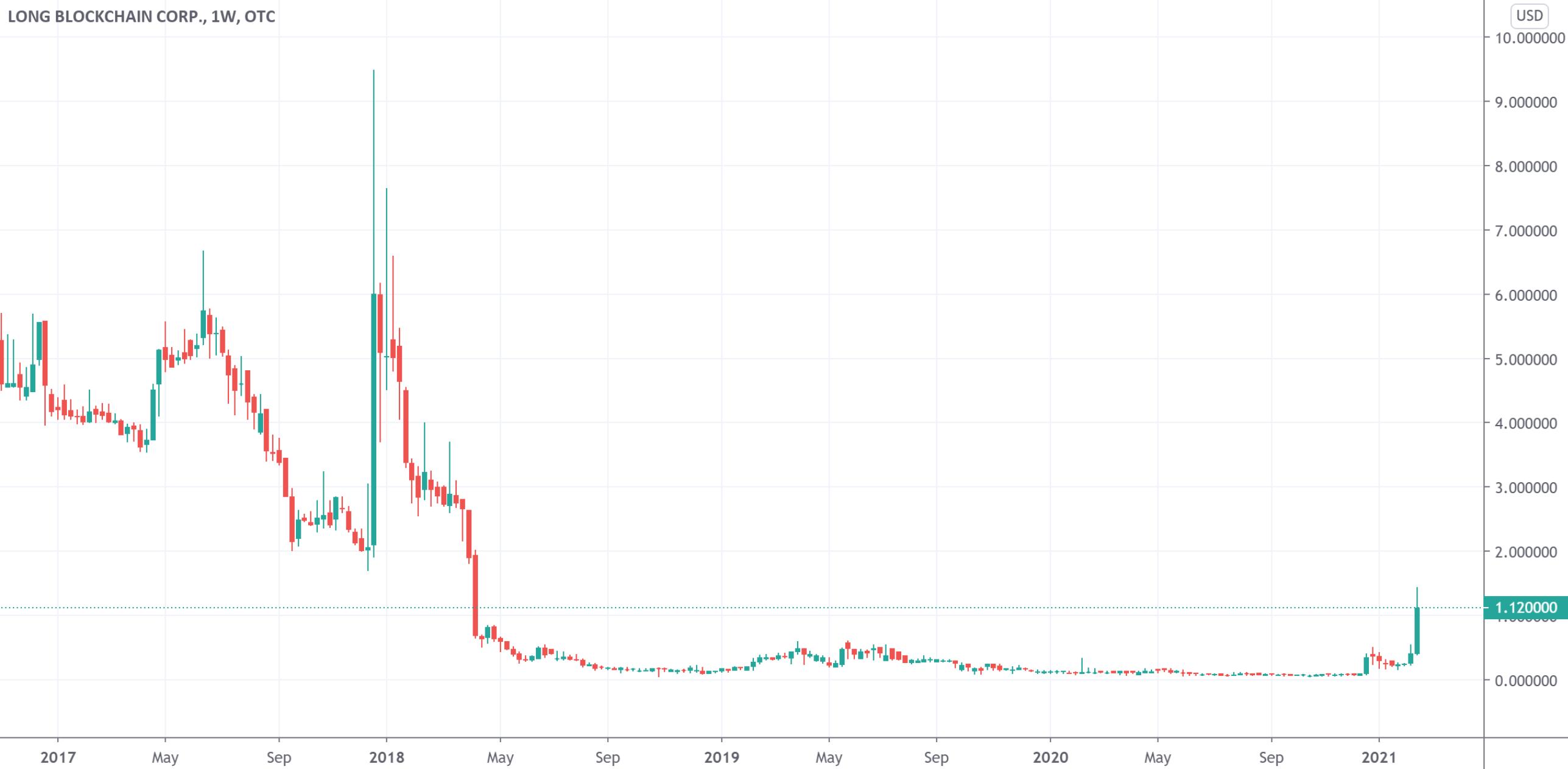 比特币大涨背后的阴影:Long Blockchain遭美国SEC勒令摘牌