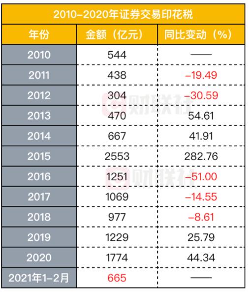 激增近1倍的股票交易印花税!今年前两个月创造665亿接近2014全年,同步激增的还有另一数据