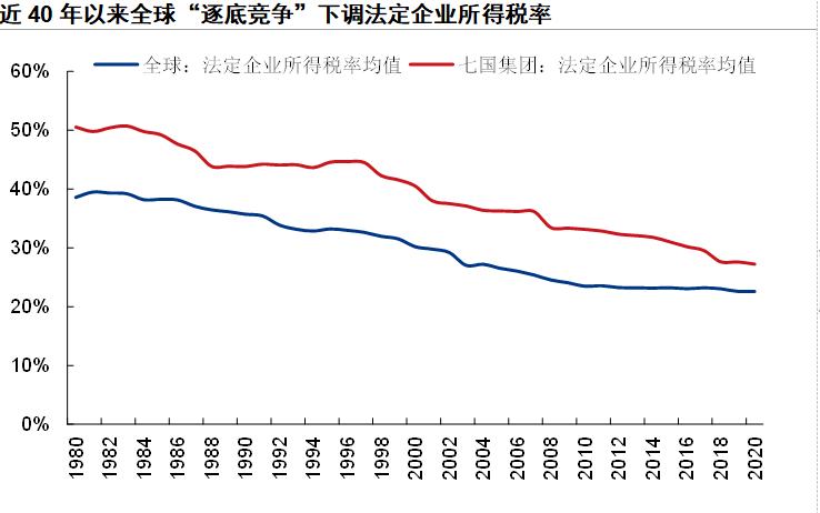 全球步入加税周期乃大势所趋 但任重道远