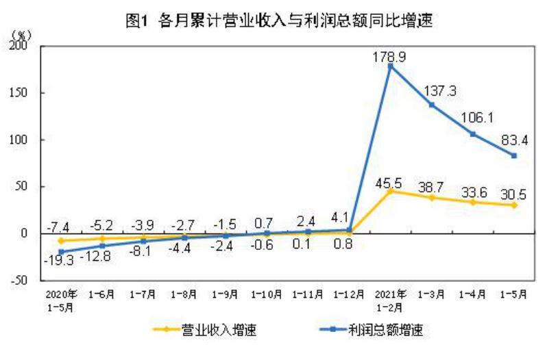 统计局:5月份工业企业效益状况延续稳定恢复态势