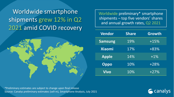 小米手机销量超越苹果晋升全球第二位 后面将面临激烈而焦灼的拉锯战