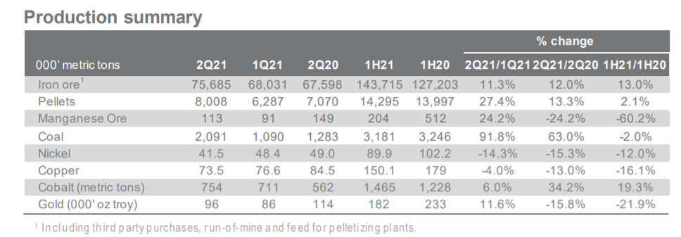 淡水河谷Q2产量不及预期 铁矿石供给持续紧俏  铁矿石 煤炭 第1张