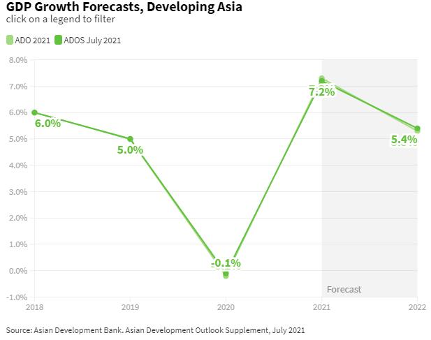 疫情东山再起!亚行下调本年亚洲开展中经济体增速预测  疫情 亚洲开发银行 经济体 经济学 经济 国外宏观 第1张
