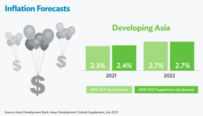 疫情东山再起!亚行下调本年亚洲开展中经济体增速预测  疫情 亚洲开发银行 经济体 经济学 经济 国外宏观 第4张