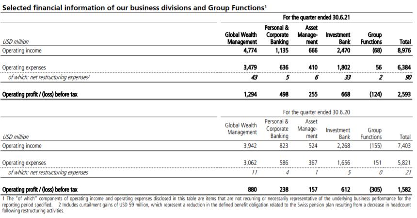 大放水时代财产办理业绩飙升 瑞银集团Q2净利激增63%  时代财富 q2 瑞银证券 瑞银集团 第2张