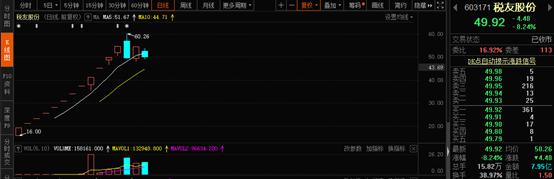 次新股的血腥江湖:19倍妖股重挫25% 7亿资金深套杭州热电  妖股 ipo 股票 投资 次新股 第4张