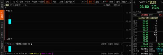 次新股的血腥江湖:19倍妖股重挫25% 7亿资金深套杭州热电  妖股 ipo 股票 投资 次新股 第1张