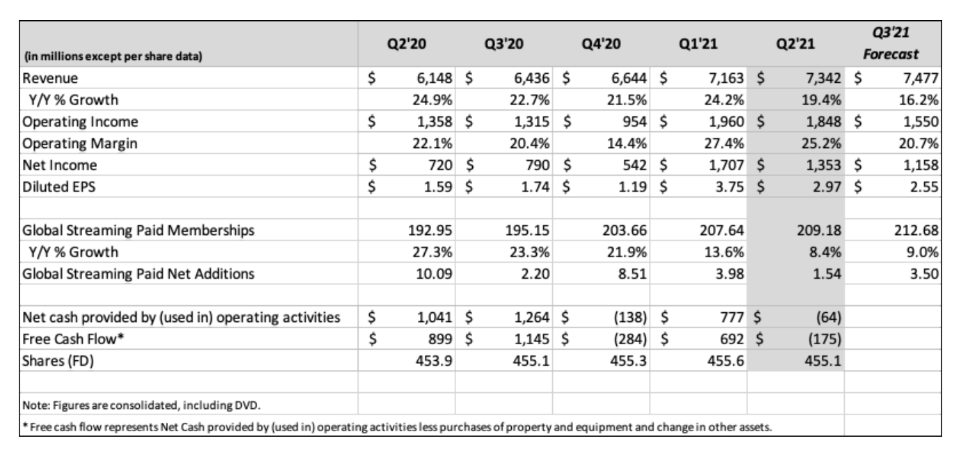 奈飞Q2用户增长乏力 盘后一度跌6%  奈飞公司 q2 第1张