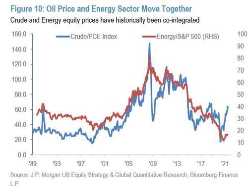 """摩根大通:""""极度脱节""""的能源股近日有望大发作 上涨空间40%  摩根大通 美股 股票 投资 能源 布伦特原油 第2张"""
