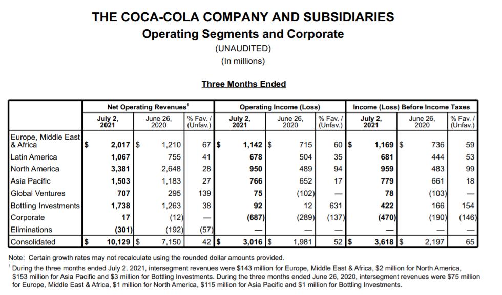 经济重启带动可口可乐业绩重返疫情前程度 预期明年将遭遇更大通胀压力  可口可乐 第2张