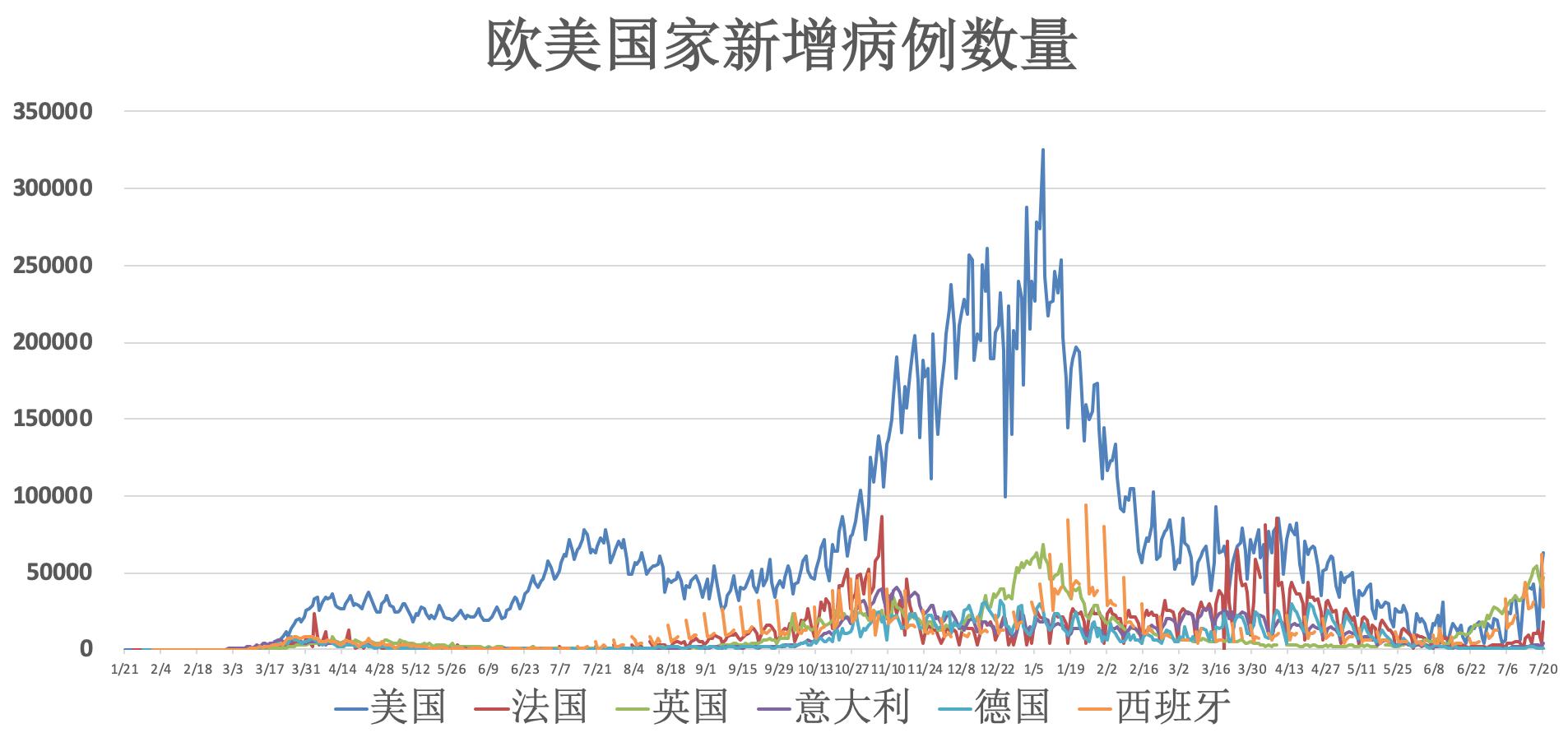 全球疫情动态【7月21日】:南京市多地调为中风险地域 法国96%新增新冠传染者未接种疫苗  传染病 疫情 第2张