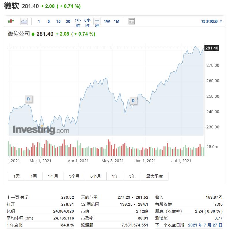 一年四桩并购 微软拿下草创公司CloudKnox加强网安实力  微软股价 初创企业 公司收购 并购融资 第2张