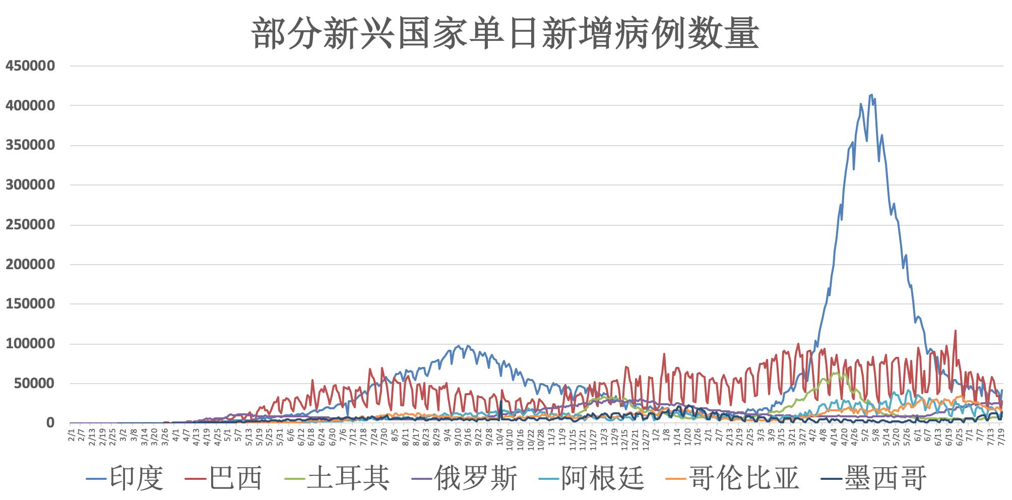 全球疫情动态【7月21日】:南京市多地调为中风险地域 法国96%新增新冠传染者未接种疫苗  传染病 疫情 第3张