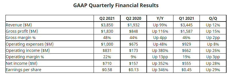 AMD在二季度营收同比翻番 净利润更是同比猛增了352%
