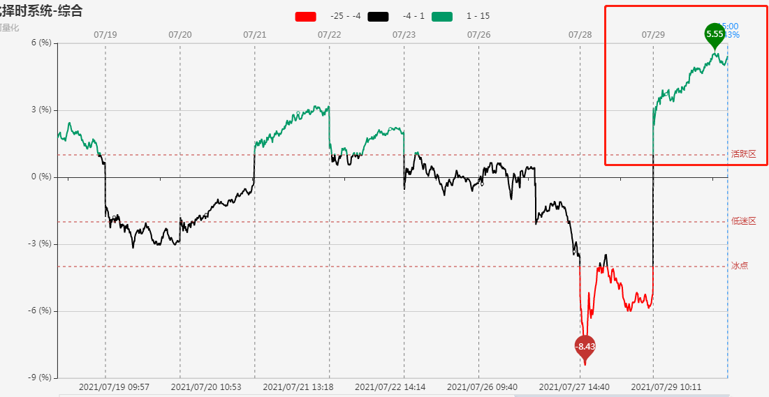 市场迎来报复性反弹 多个板块掀起涨停潮