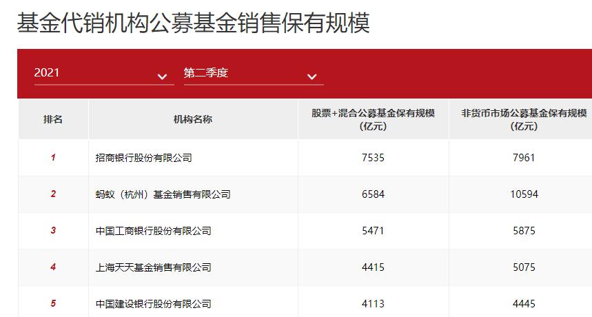"""""""三國時代"""":公募銷售保有規模前100排名出爐"""
