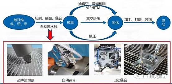 上工申贝:碳纤维复材结构件制造工艺技术取得突破性成功