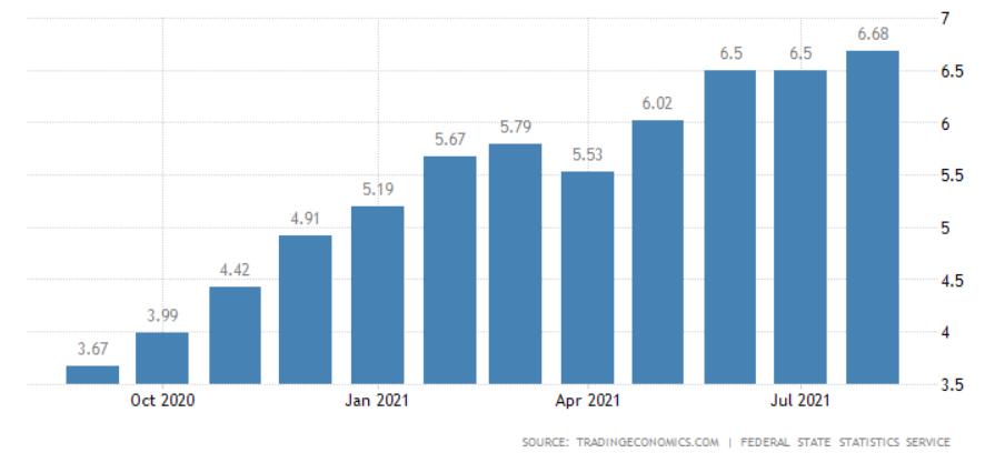 俄罗斯央行年内第五次加息 明白暗示政策利率仍有上行空间  加息 利率 银行 宏观经济 国外宏观 货币政策 第2张
