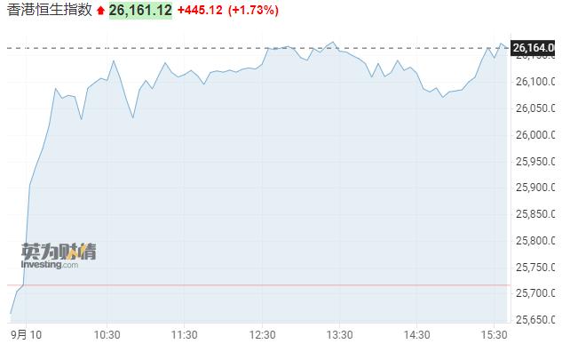 亚市资讯播报:港股中概互联网板块反弹 日股创半年新高  期货 第1张