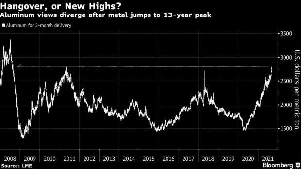 铝价飙至13年高位之际 机构预警:需求已过峰值 铝价或会崩盘  铝价 第1张