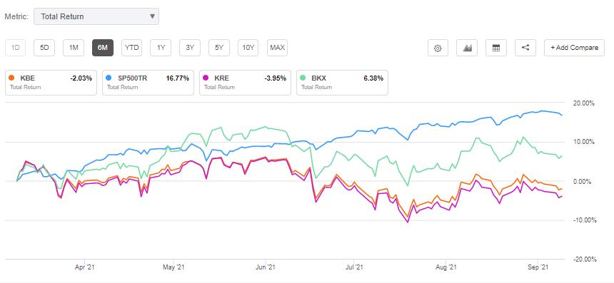 华尔街投行:借贷需求上升 建议存眷金融类股票  标准普尔 收益率曲线 华尔街 股票 银行 第1张