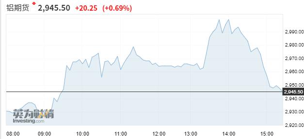 亚市资讯播报:SOHO中国狂跌超三成 铝期货创13年新高  美股 货币 投资 原油 第3张