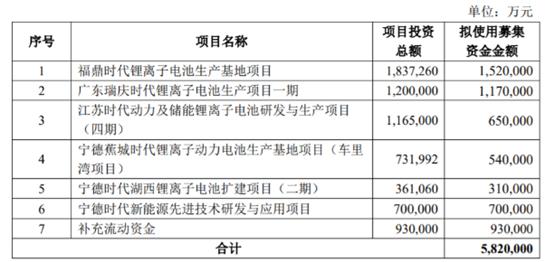 """""""宁王""""再出大手笔!135亿投建新型锂电池项目,伶俐钱近13日狂买近百亿  宁德时代 宁德 动力电池 新能源 锂电池 新能源汽车 第2张"""