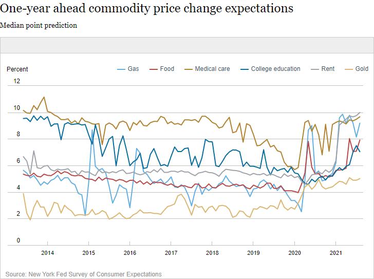 """美消费者通胀预期创数据汇编以来新高 联储官员还能""""绷得住""""吗?  宏观经济 第2张"""