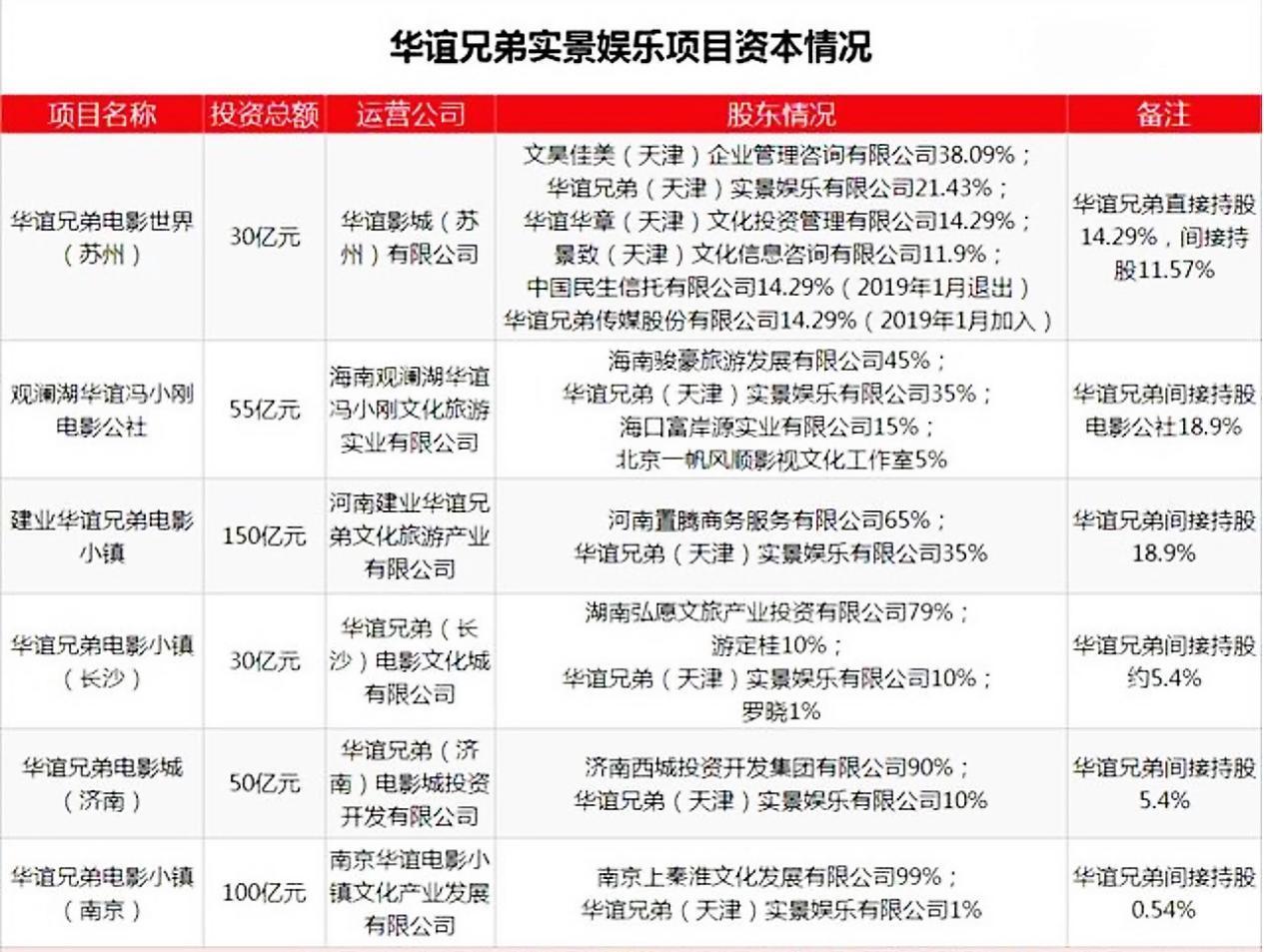 """北京全球影城""""重拆""""开幕 轻资产形式下的国内本土主题乐园能走多远?  大阪环球影城 华谊 迪士尼 第1张"""