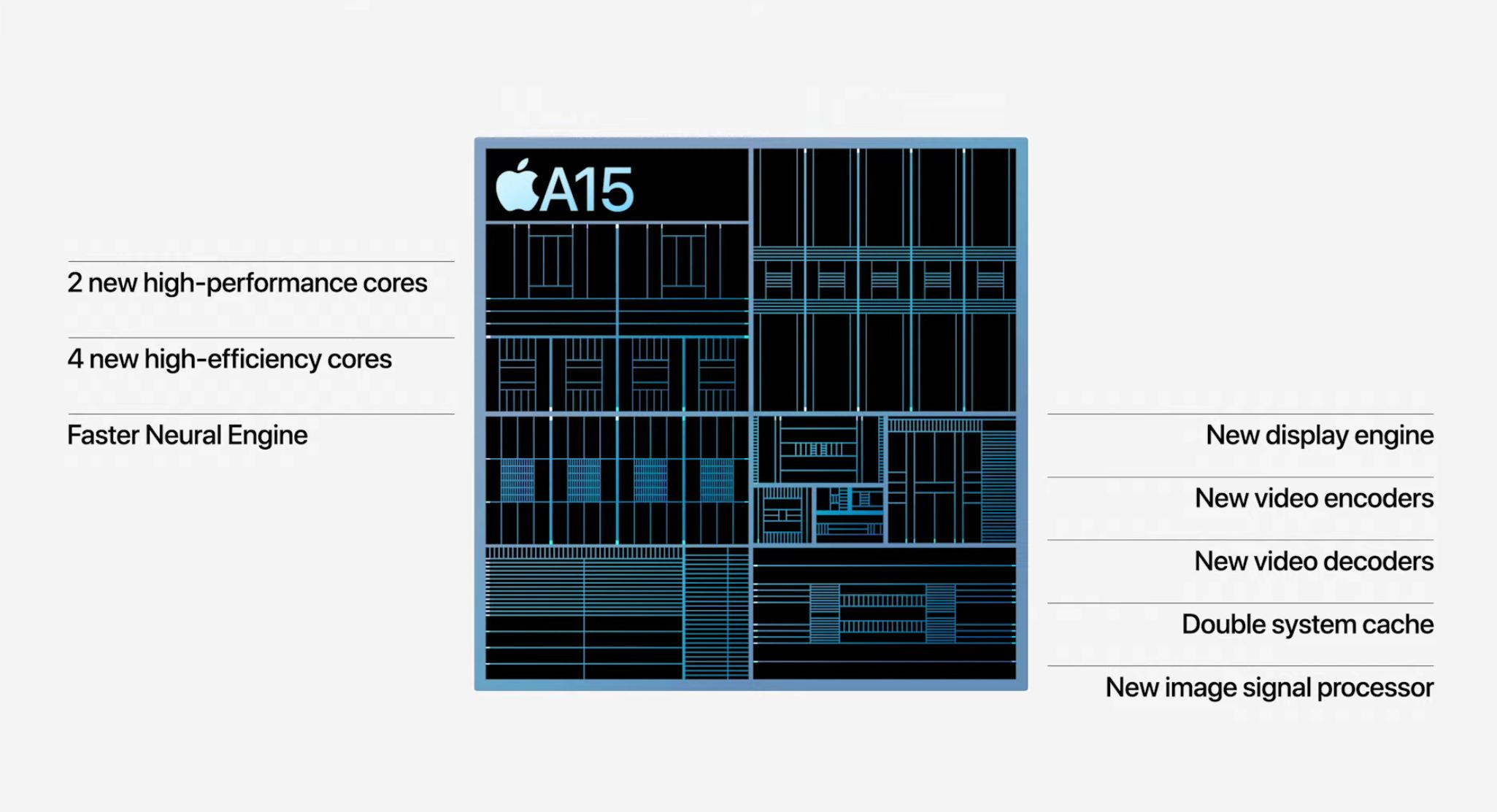 苹果发布会三大亮点:5纳米A15芯片、120Hz屏幕刷新率、片子级摄像头  刷新率 ipad 苹果发布会 数码 苹果公司 iphone 芯片 苹果 第3张