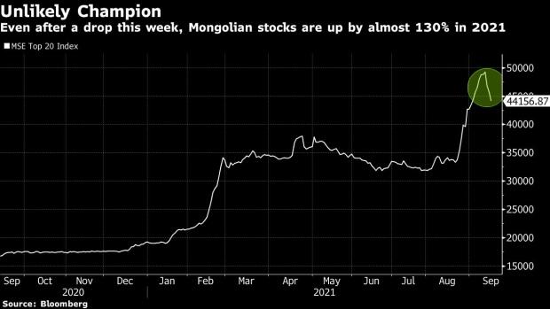 受益于全球金属价格暴涨 蒙古股市本年来飚升130%  股市 美股 股票 投资 第1张